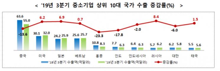 3분기 중소기업 수출 3.3%↓…일본 수출규제 영향 미미