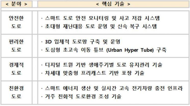 '3D 도로망'·'하이퍼 튜브'…국토부, '미래 도로기술' 개발 전략안 수립