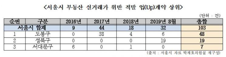 [2019 국감]서울시 부동산 실거래가 위반 과태료 3년간 178억원…매년 최고치 경신