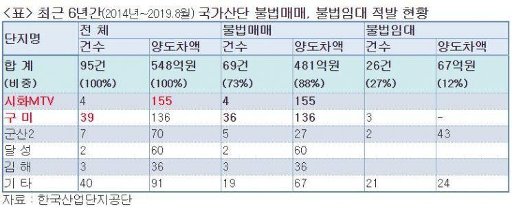 [2019 국감] 국가산단 불법매매에 불법임대까지…95건 적발