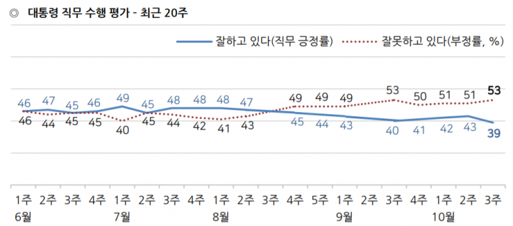 문 대통령 국정 지지율 40%대 붕괴…취임 후 최저 [갤럽]