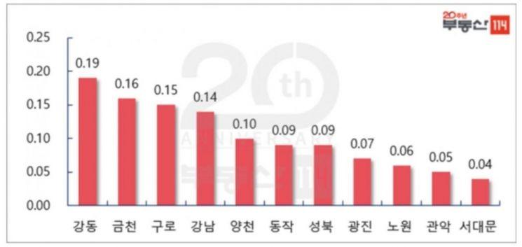 """""""상한제 유예에 재건축↑"""" 서울 아파트값 0.07% 올라…18주째 상승"""