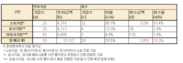 핝국벤처투자의 엔젤펀드 투자 금액과 회수내역(자료제공=어기구 의원실)