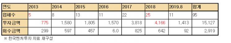 핝국벤처투자의 엔젤펀드 투자기업 연도별 폐업 현황(자료제공=어기구 의원실)