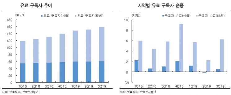 """""""넷플릭스, 4분기부터 북미 경쟁 심화… 해외 부문 중요성↑"""""""