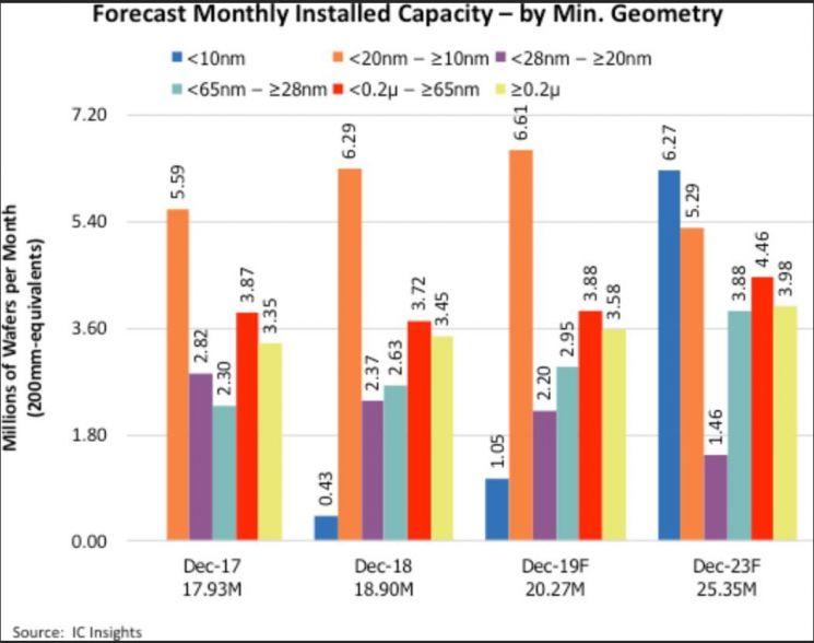 삼성·TSMC 주도 미세공정 시장, 2023년 6배 커진다