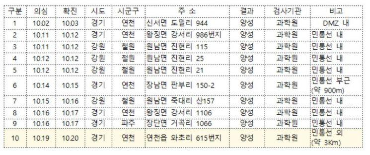 [속보]경기 연천 민통선 남쪽 3㎞ 멧돼지서 ASF 검출…10번째 확진