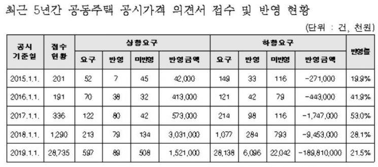 공시가 확정 전 의견청취로 2017억 하향 조정…송파 주공 5단지 259억 ↓