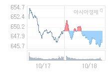 10월 21일 코스닥, 0.10p 오른 646.79 출발(0.02%↑)