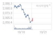 10월 21일 코스피, 7.28p 오른 2067.97 출발(0.35%↑)