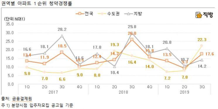 3Q 수도권 아파트 청약 시장 '돌풍'…청약 경쟁률 22.3대 1 '급상승'