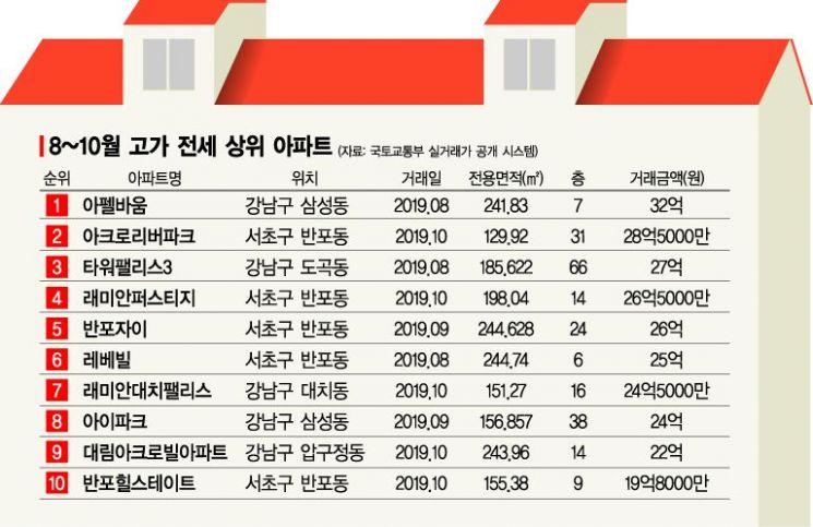 """""""32억 신고가도 속출""""…강남 고가전세 '파죽지세'(종합)"""