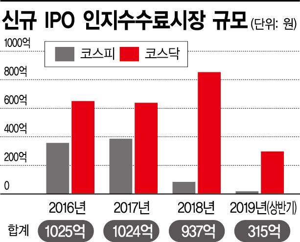 대어급 부재·시장 부진에 IPO, 작년보다 확 줄었다