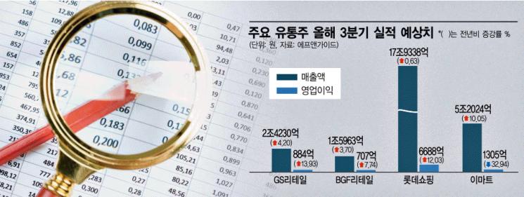 유통株 희비… 마트 '지고' 편의점 '뜨고'