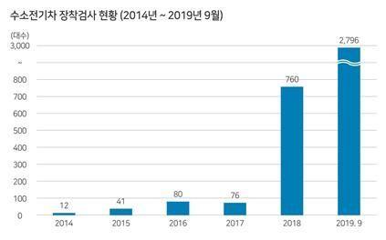 '수소 전기차 장착' 검사 차량, 작년 대비 267% ↑