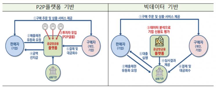 """""""핀테크 통해 소상공인 운전자금 조달 활성화되나"""""""