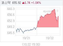 10월 22일 코스닥, 6.73p 오른 655.91 마감(1.04%↑)