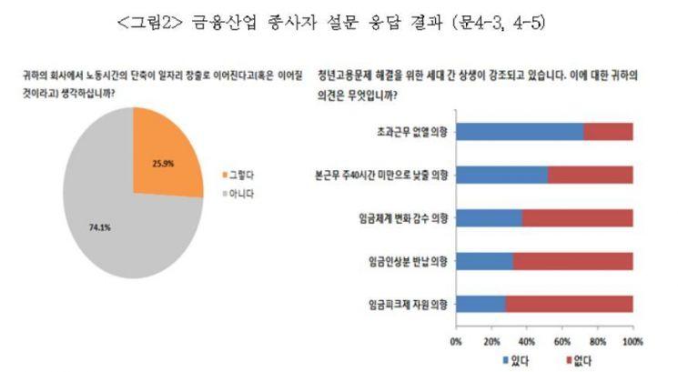 자료 : 경제사회노동위원회