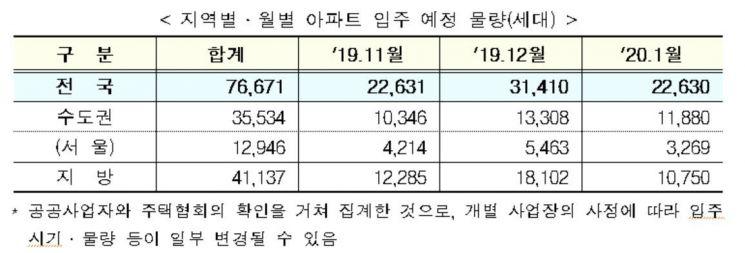 내년 1월까지 서울 새 아파트 입주 1만2000가구