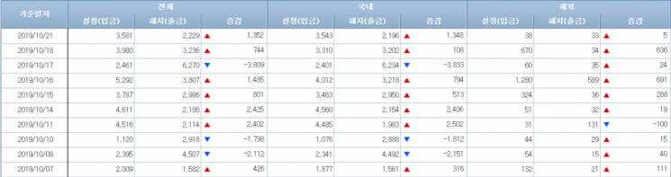 [일일펀드동향]韓채권형펀드, 이틀간 1500억원 순유입