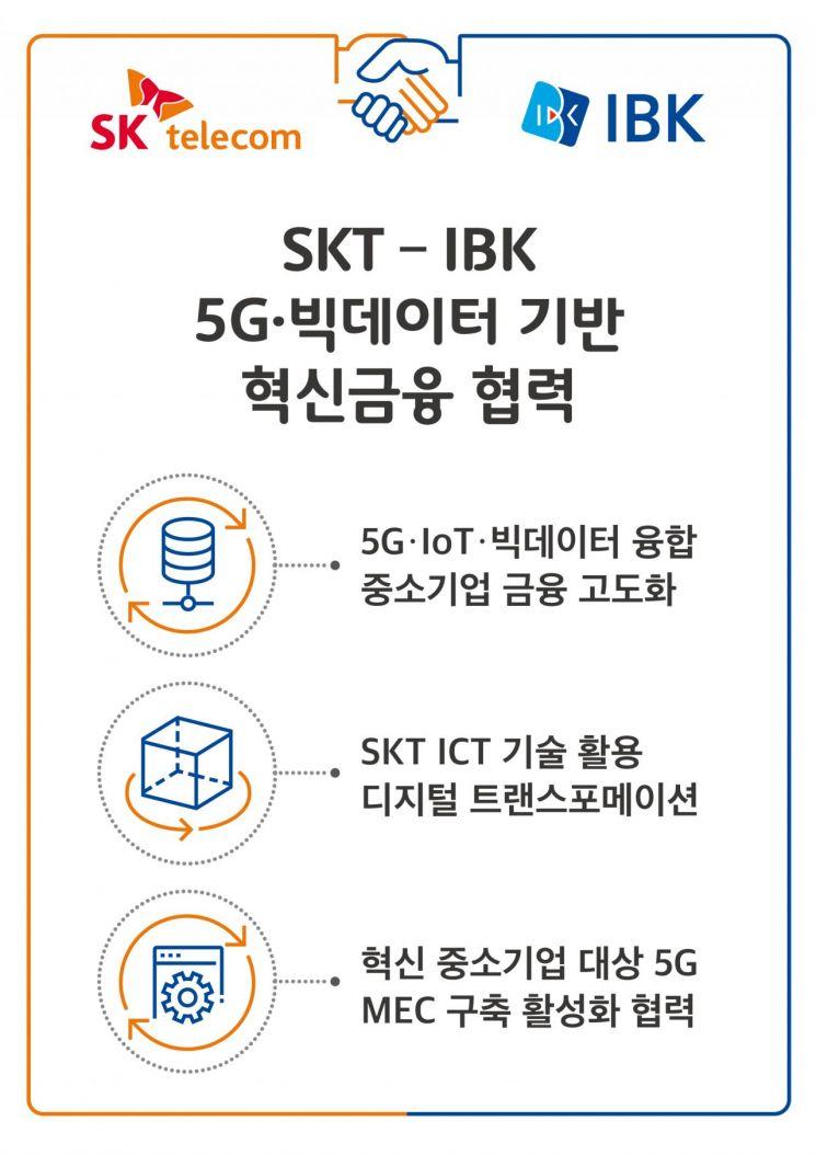 SKT, 금융에 5G·빅데이터 더한다…IBK기업은행과 업무협약