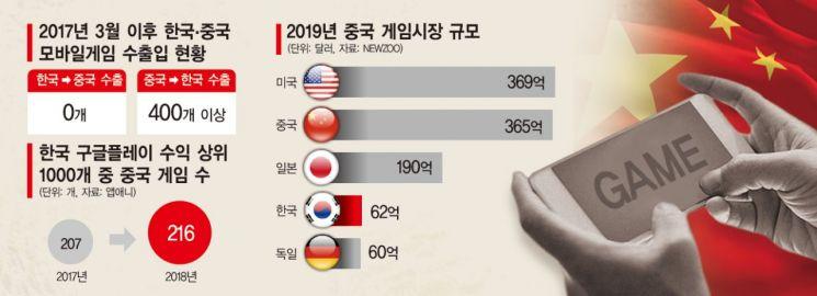 중국 게임 공습, 국내 상위권 절반 잠식