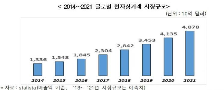 """""""전자상거래 육성 위한 관련 법 미비…산업성장 발목"""""""