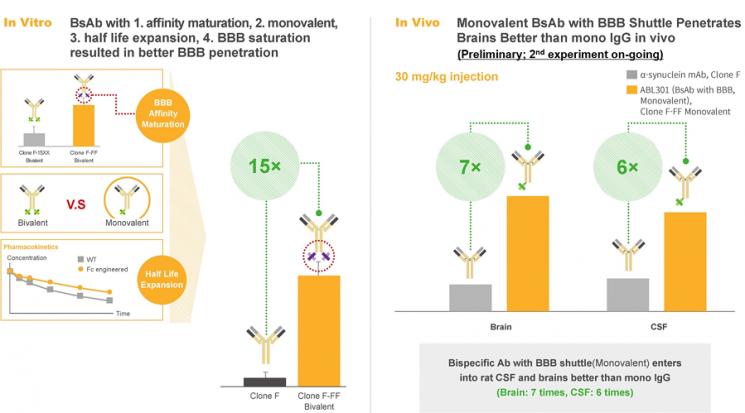 에이비엘바이오, BBB셔틀 투과율 7배 개선…로슈가 보여준 파킨슨병 치료 가능성