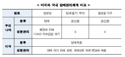 """""""성분 자료 제출하라"""" 액상형 전자담배 규제 본격화(종합)"""