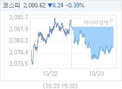 10월 23일 코스피, 8.24p 내린 2080.62 마감(0.39%↓)