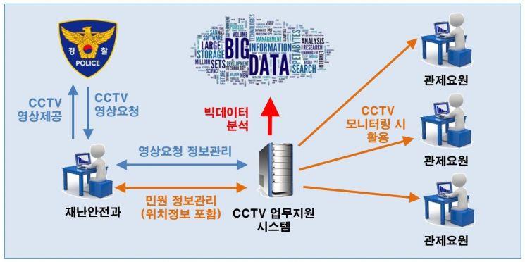 송파구 'CCTV관리시스템' 자체 개발