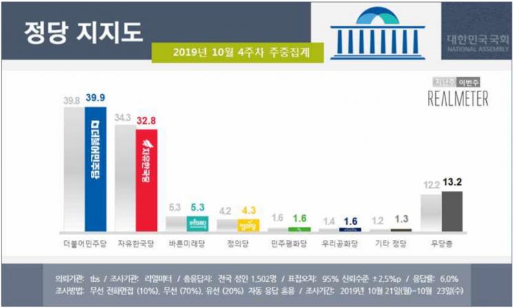 문 대통령 지지율 45.4% '횡보'…民 39.9%·韓 32.8% [리얼미터]