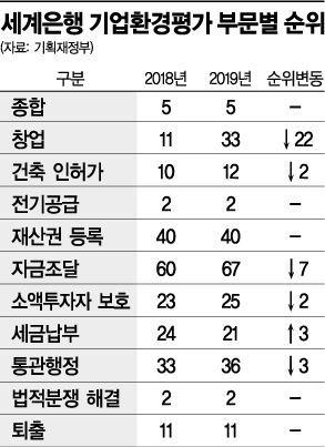 한국, WB 기업환경평가 5위…창업 순위는 33위로 '뚝'