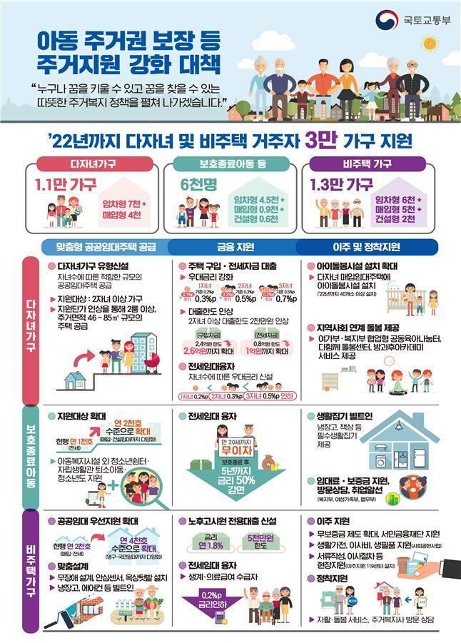 ▲ 아동 주거권 보장 등 주거지원 강화 대책 인포그래픽 (제공=국토교통부)
