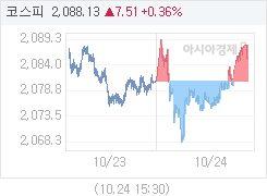10월 24일 코스피, 5.04p 오른 2085.66 마감(0.24%↑)