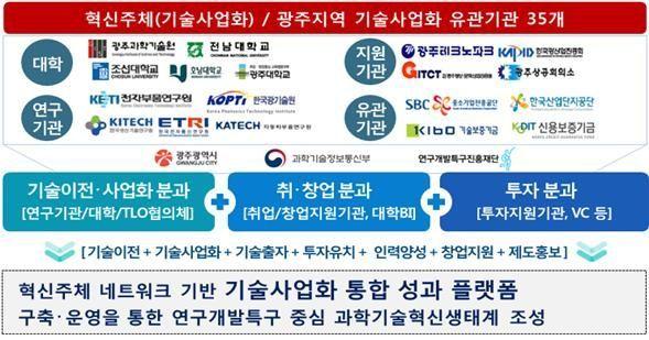 '2019 기술사업화 창업 투자 한마당' 개막