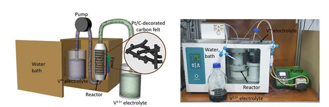 연구에서 개발된 촉매반응기 및 이를 이용한 전해액 연속 제조