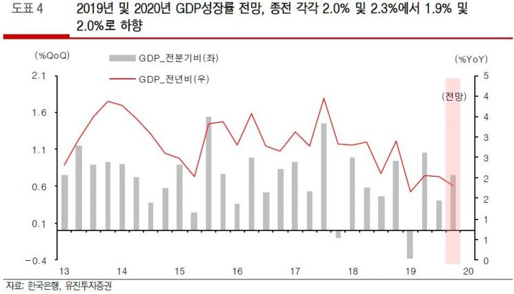 """증권가 """"올해 경제성장률 2% 밑돌 가능성 커졌다"""""""