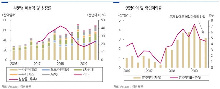 """""""아마존, 1일 배송서비스의 레버리지 효과는 시기상조"""""""
