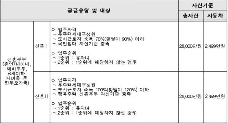 국토부, '시세 반값' 청년·신혼부부 매입임대주택 입주 모집