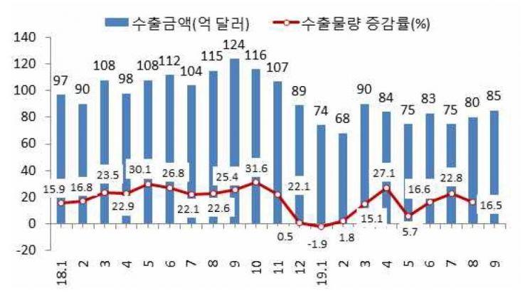 반도체 수출액 및 수출물량 증가율/자료=무역협회, 한국은행
