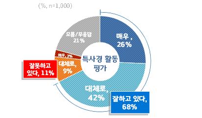 경기 특사경, 올해 '하천계곡 불법행위 단속' 최고 성과