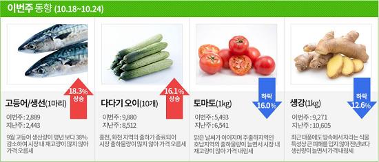 [김봉기의 주말 장보기]고등어·다다기 오이 가격 오르고 토마토·생강 내림세