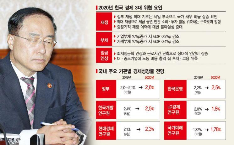 高임금·부채·재정부족, 한국경제 앞에 놓인 '삼중 지뢰밭'