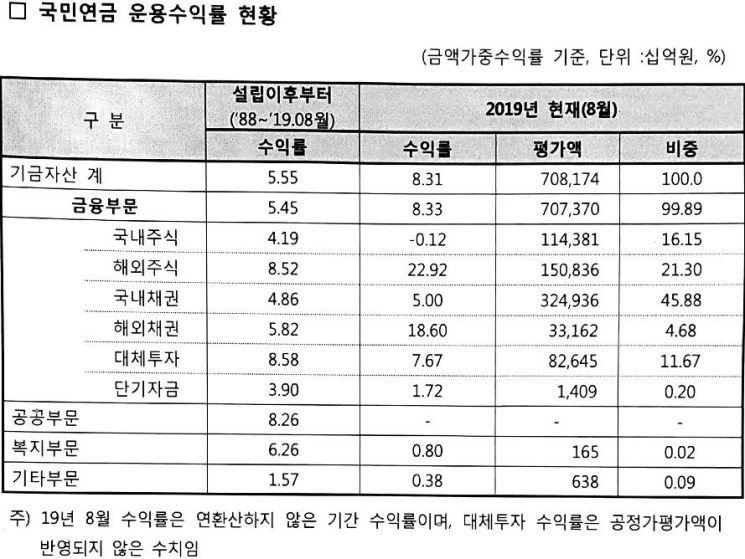 국민연금, 2019년 수익률 8.31%…해외주식 22.92%·국내주식 -0.12%