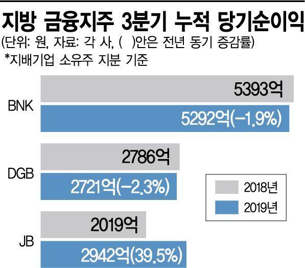 "BNK금융 경영진 2억5천 활동비, 당국 제재…""지방은행 생존위기""라는데"