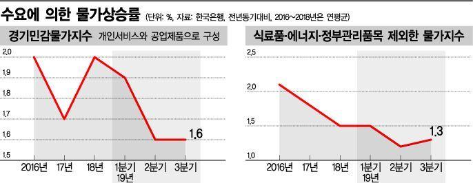 """""""마이너스 멈췄지만 디플레 위협 여전""""…수요위축→물가하락(종합)"""