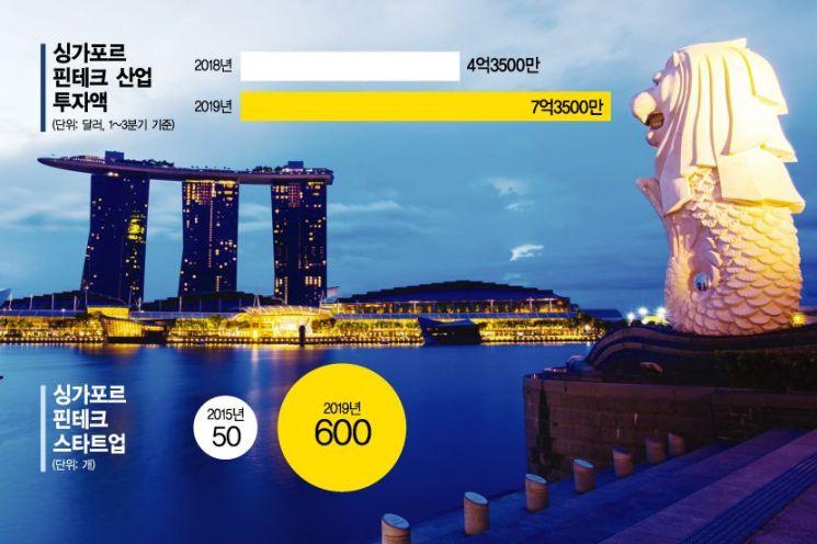 규제 풀고 돈 쏟고…싱가포르, 핀테크도 亞 허브로 떴다