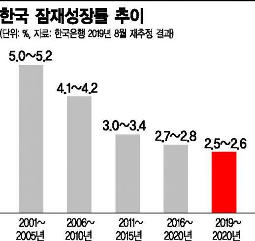 [文정부 반환점] 한국판 '러스트벨트' 거제·울산… 韓경제 기초체력 바닥