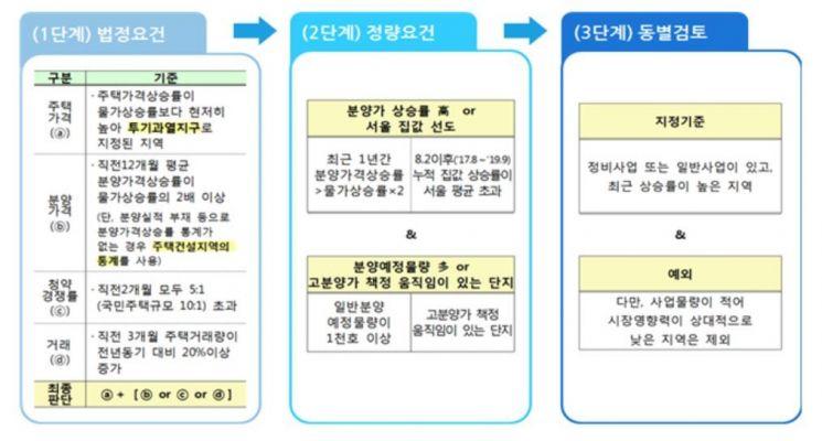 [부동산 Eye] 4년반만에 서울서 부활한 '분양가 상한제'